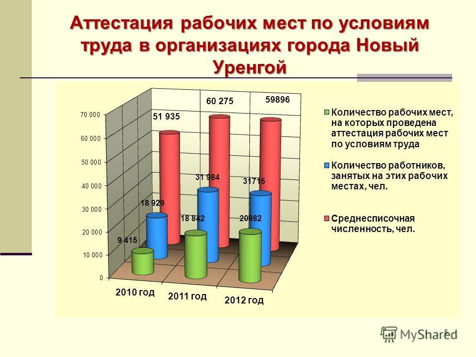 Аттестация рабочих мест по условиям труда в организациях города Новый Уренгой 8