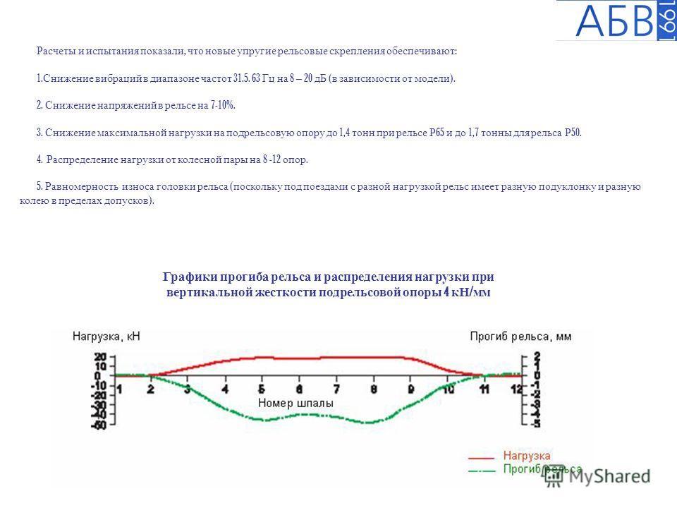 Расчеты и испытания показали, что новые упругие рельсовые скрепления обеспечивают : 1. Снижение вибраций в диапазоне частот 31.5. 63 Гц на 8 – 20 дБ ( в зависимости от модели ). 2. Снижение напряжений в рельсе на 7-10%. 3. Снижение максимальной нагру