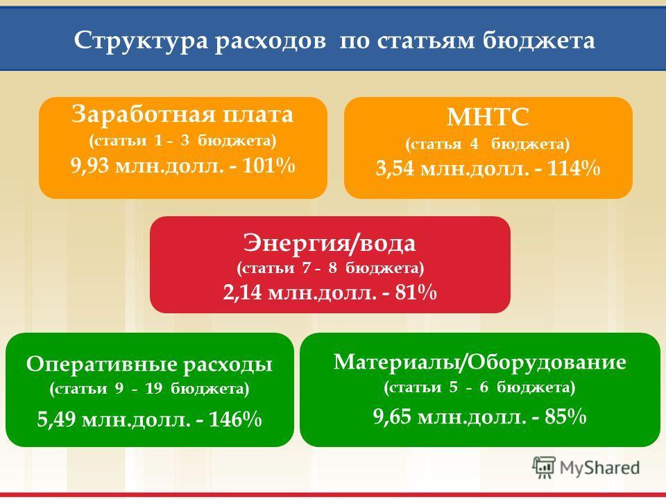 Динамика и структура уплаты взносов 2000 - 2003 гг. (млн.долл.) 31,8 27,2 18,4 15,8 2003 год