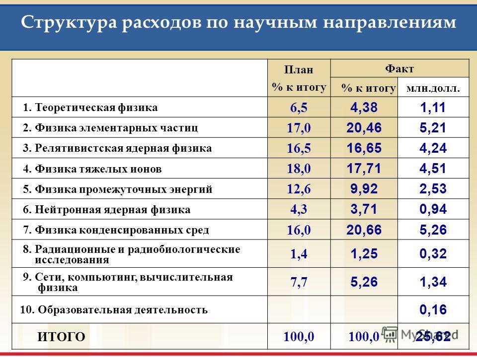 Структура расходов по статьям бюджета Энергия/вода (статьи 7 - 8 бюджета) 2,14 млн.долл. - 81% МНТС (статья 4 бюджета) 3,54 млн.долл. - 114% Оперативные расходы (статьи 9 - 19 бюджета) 5,49 млн.долл. - 146% Материалы/Оборудование (статьи 5 - 6 бюджет