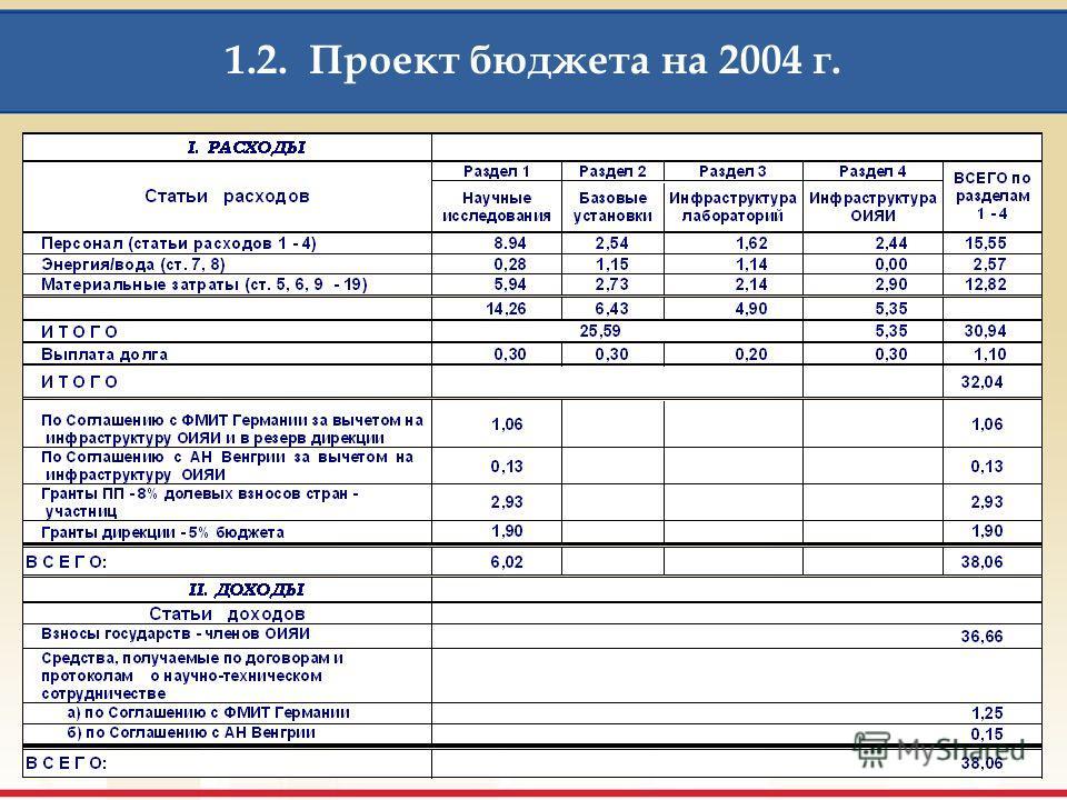 Раздел 1. Научные исследования Раздел 2. Базовые установки Раздел 3. Инфраструктура лабораторий Раздел 4. Инфраструктура ОИЯИ 2003 - факт 2004 - план Структура расходов по разделам бюджета