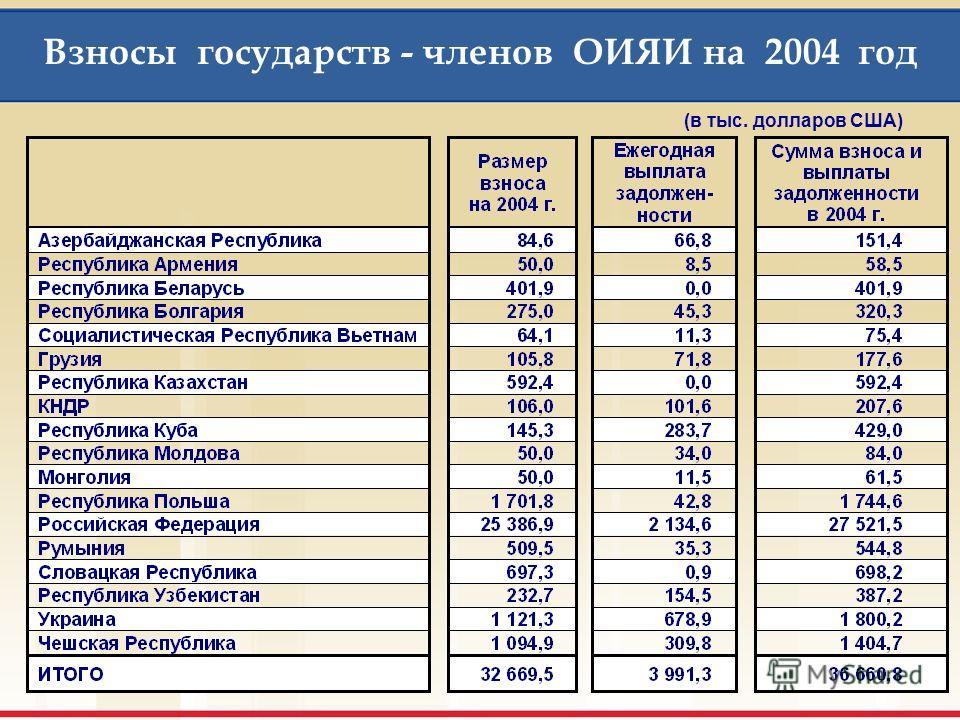 1.2. Проект бюджета на 2004 г.