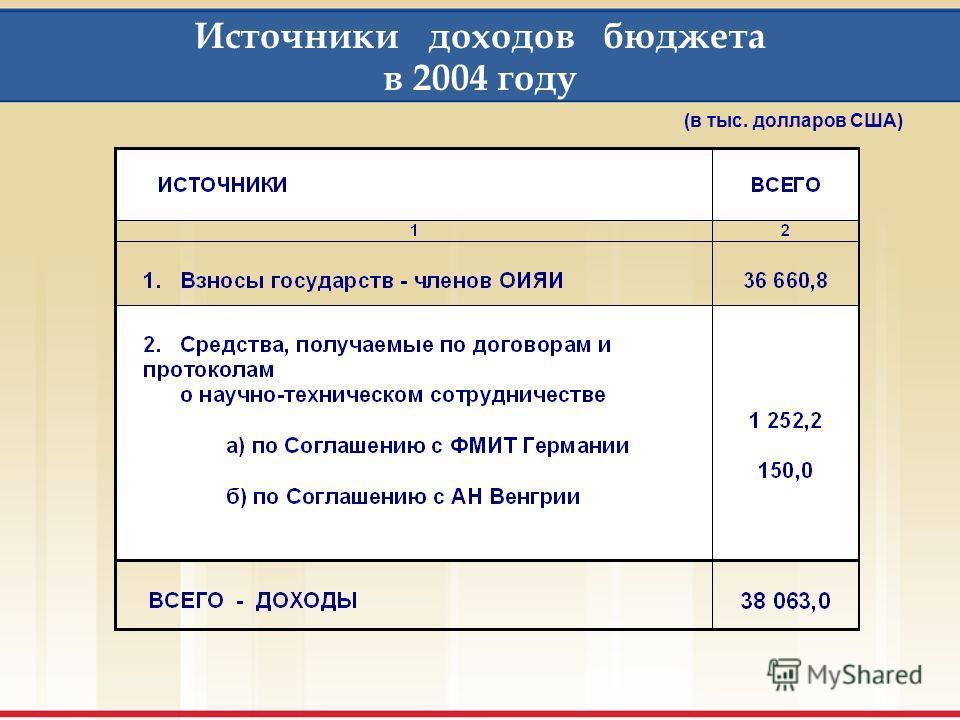Взносы государств - членов ОИЯИ на 2004 год (в тыс. долларов США)
