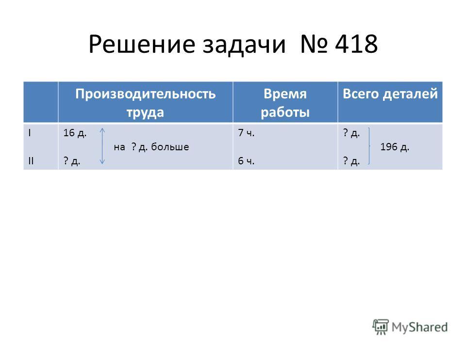 Решение задачи 418 Производительность труда Время работы Всего деталей I II 16 д. на ? д. больше ? д. 7 ч. 6 ч. ? д. 196 д. ? д.
