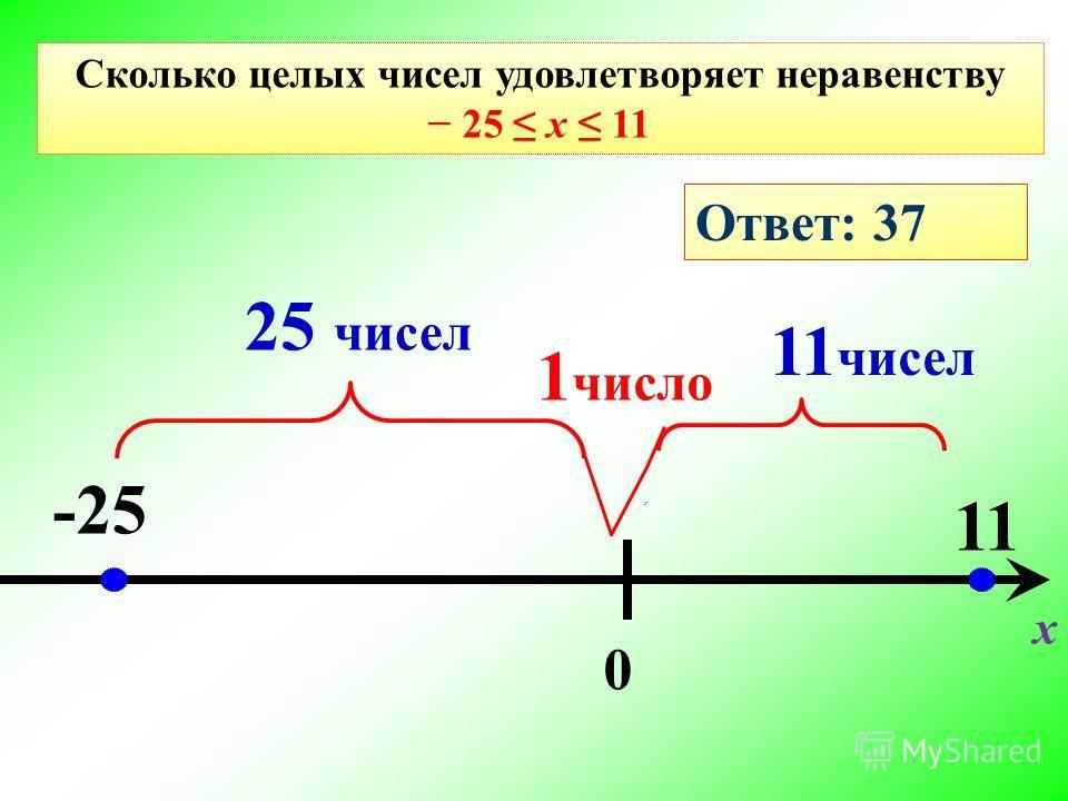0 -25 11 Сколько целых чисел удовлетворяет неравенству 25 х 11 1 число 25 чисел 11 чисел Ответ: 37 х