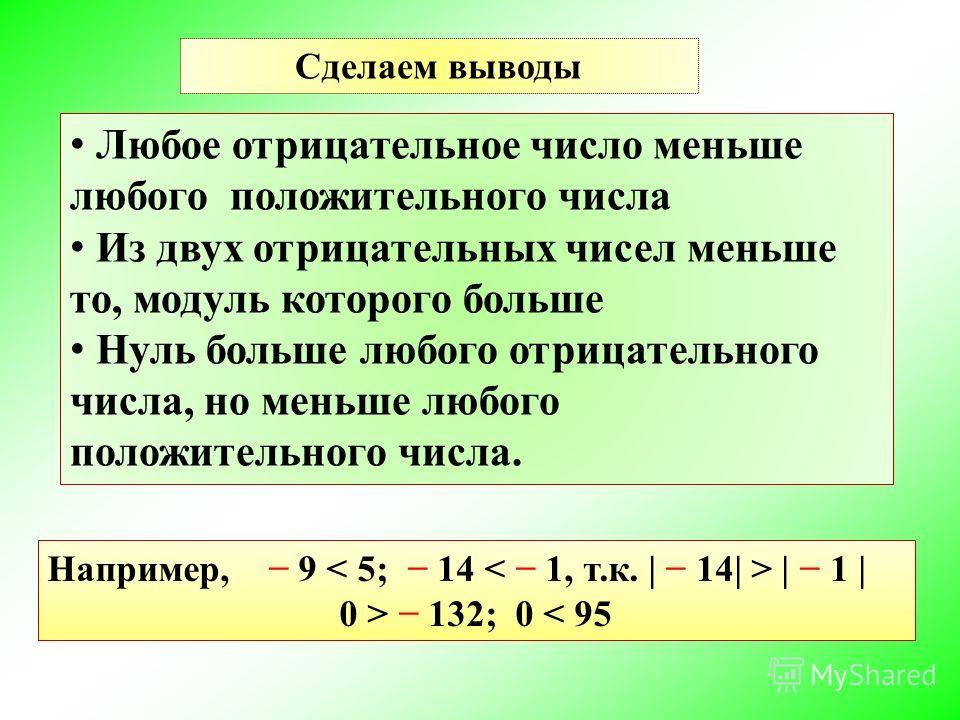 Любое отрицательное число меньше любого положительного числа Из двух отрицательных чисел меньше то, модуль которого больше Нуль больше любого отрицательного числа, но меньше любого положительного числа. Например, 9 | 1 | 0 > 132; 0 < 95 Сделаем вывод