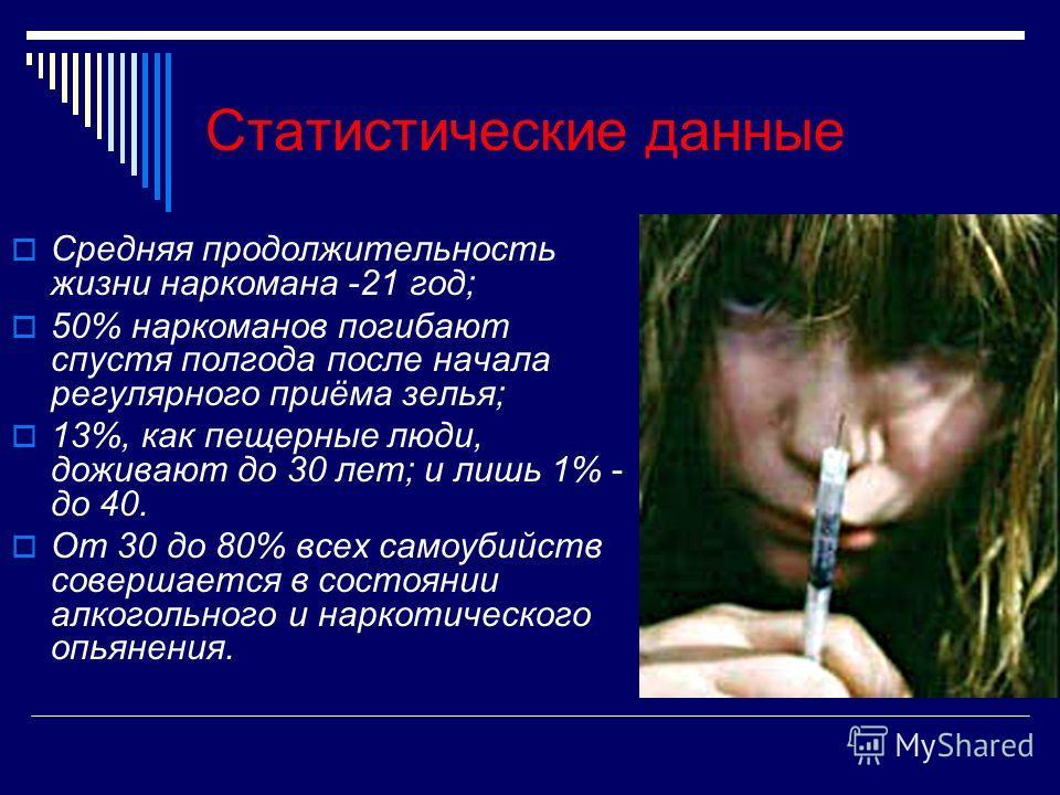 Статистические данные Средняя продолжительность жизни наркомана -21 год; 50% наркоманов погибают спустя полгода после начала регулярного приёма зелья; 13%, как пещерные люди, доживают до 30 лет; и лишь 1% - до 40. От 30 до 80% всех самоубийств совер
