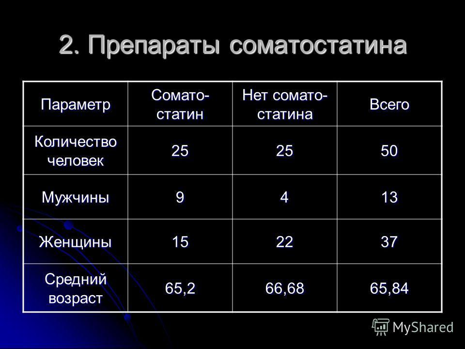 2. Препараты соматостатина Параметр Сомато- статин Нет сомато- статина Всего Количество человек 252550 Мужчины9413 Женщины152237 Средний возраст 65,266,6865,84