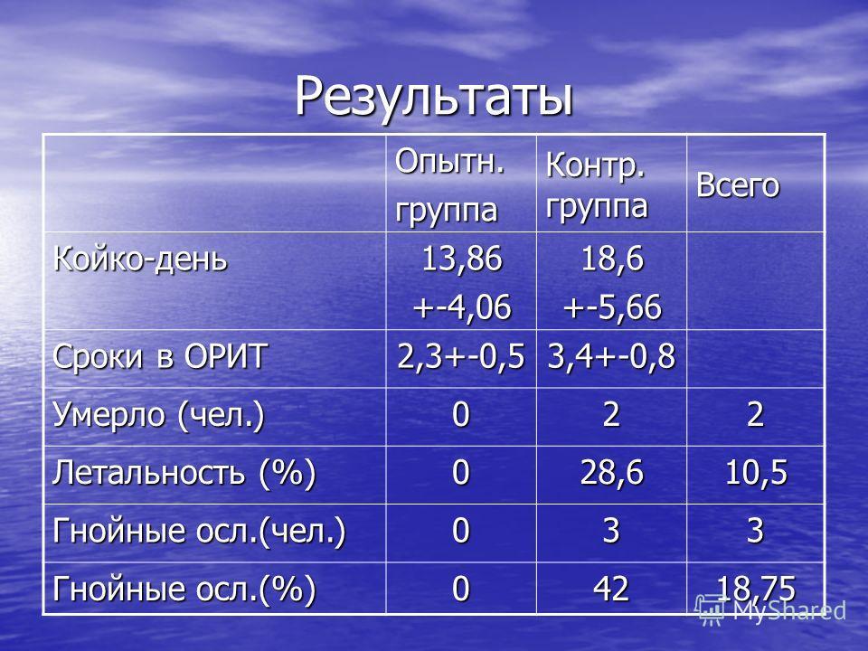 Результаты Опытн.группа Контр. группа Всего Койко-день13,86+-4,0618,6+-5,66 Сроки в ОРИТ 2,3+-0,53,4+-0,8 Умерло (чел.) 022 Летальность (%) 028,610,5 Гнойные осл.(чел.) 033 Гнойные осл.(%) 04218,75
