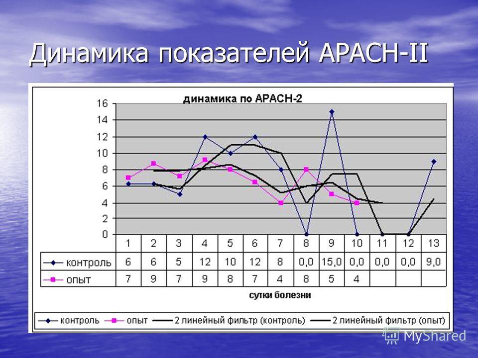 Динамика показателей APACH-II
