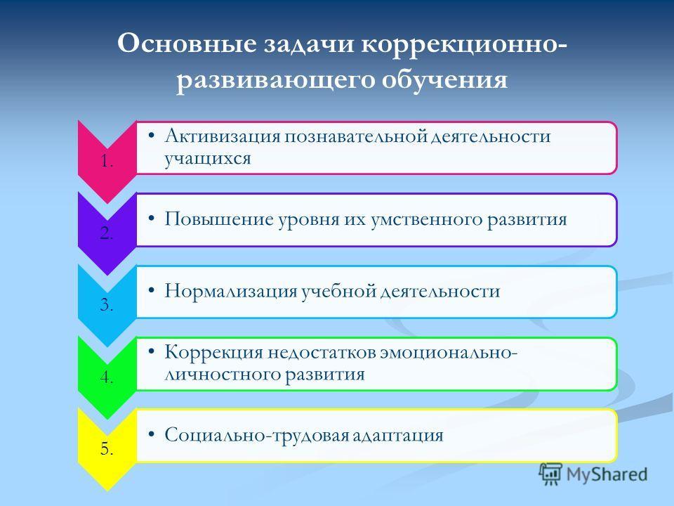 1. Активизация познавательной деятельности учащихся 2. П о в ы ш е н и е у р о в н я и х у м ст в е н н ог о р аз в ит и я 3. Нормализация учебной деятельности 4. Коррекция недостатков эмоционально- личностного развития 5. Социально-трудовая адаптаци