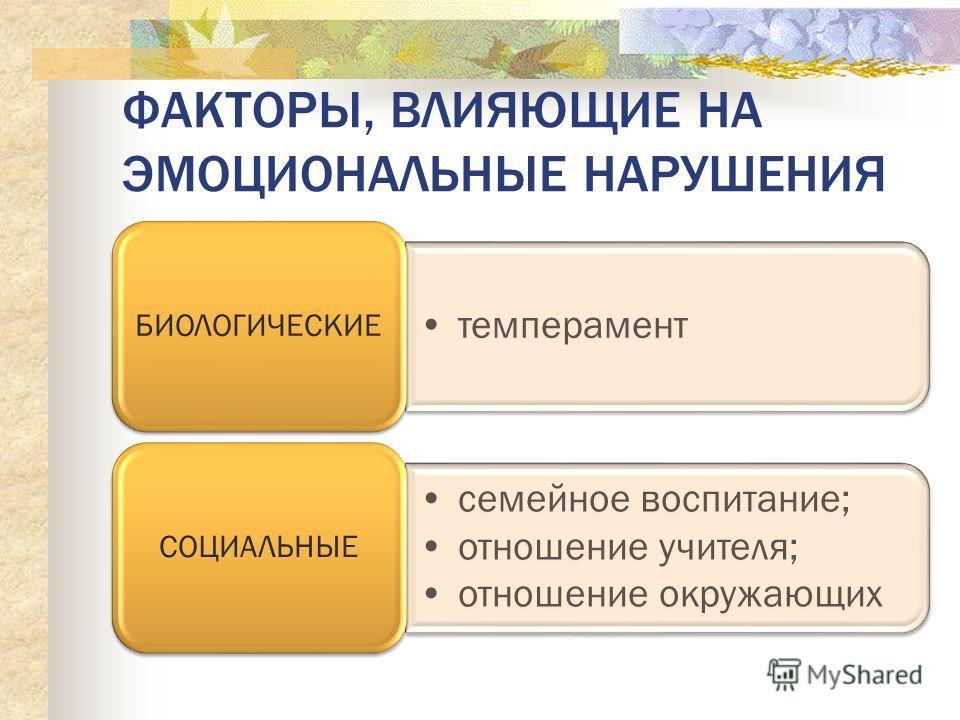 ФАКТОРЫ, ВЛИЯЮЩИЕ НА ЭМОЦИОНАЛЬНЫЕ НАРУШЕНИЯ темперамент БИОЛОГИЧЕСКИЕ семейное воспитание; отношение учителя; отношение окружающих СОЦИАЛЬНЫЕ