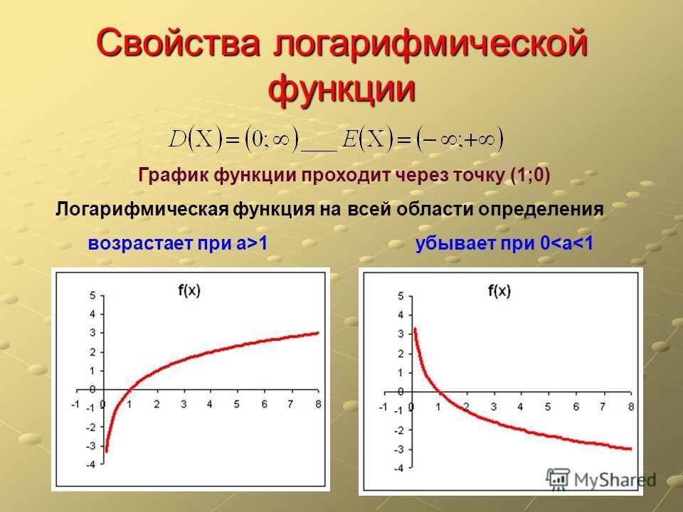 Свойства логарифмической функции График функции проходит через точку (1;0) Логарифмическая функция на всей области определения возрастает при а>1 убывает при 0