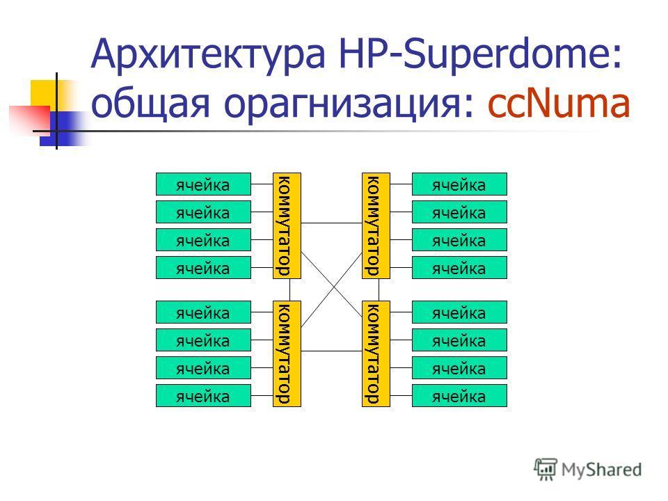 Архитектура HP-Superdome: общая орагнизация: ccNuma ячейка коммутатор ячейка коммутатор