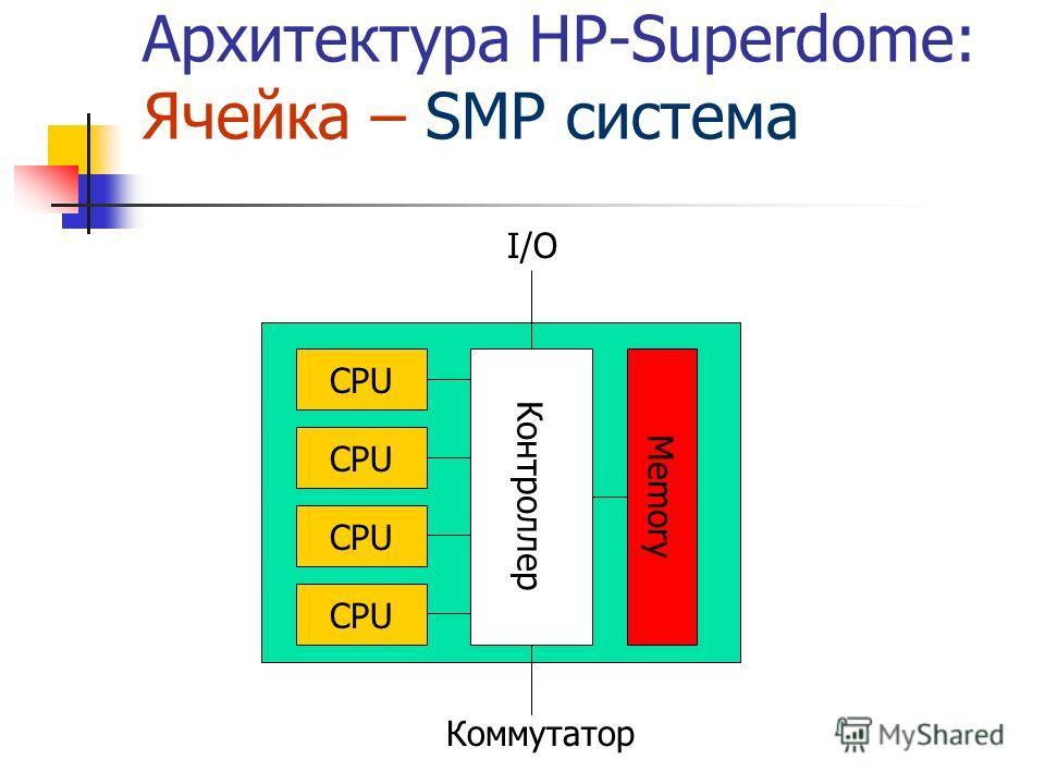 Архитектура HP-Superdome: Ячейка – SMP система CPU Контроллер Memory I/O Коммутатор