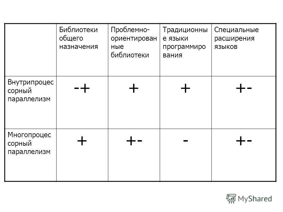 Библиотеки общего назначения Проблемно- ориентирован ные библиотеки Традиционны е языки программиро вания Специальные расширения языков Внутрипроцес сорный параллелизм -++++- Многопроцес сорный параллелизм ++--