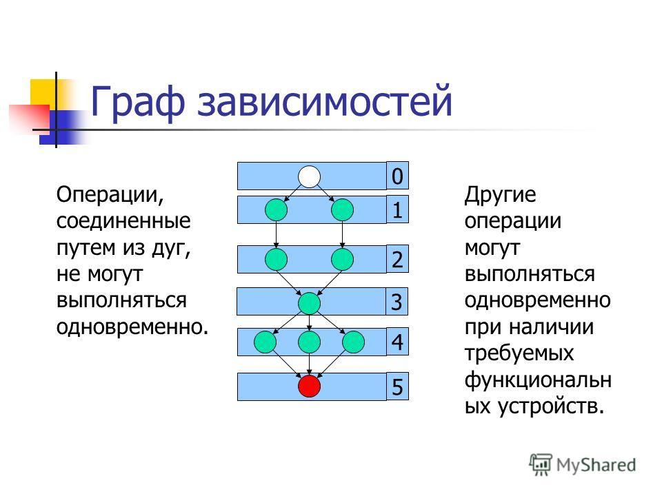 5 4 3 2 0 Граф зависимостей Операции, соединенные путем из дуг, не могут выполняться одновременно. 1 Другие операции могут выполняться одновременно при наличии требуемых функциональн ых устройств.