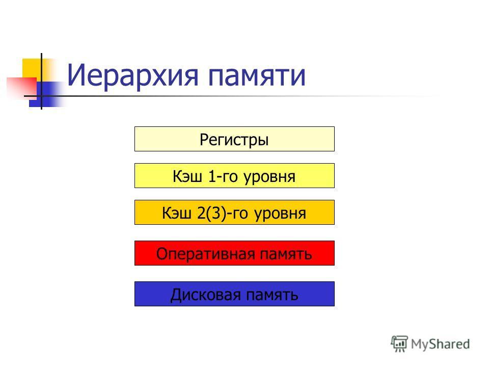 Иерархия памяти Регистры Кэш 1-го уровня Кэш 2(3)-го уровня Оперативная память Дисковая память