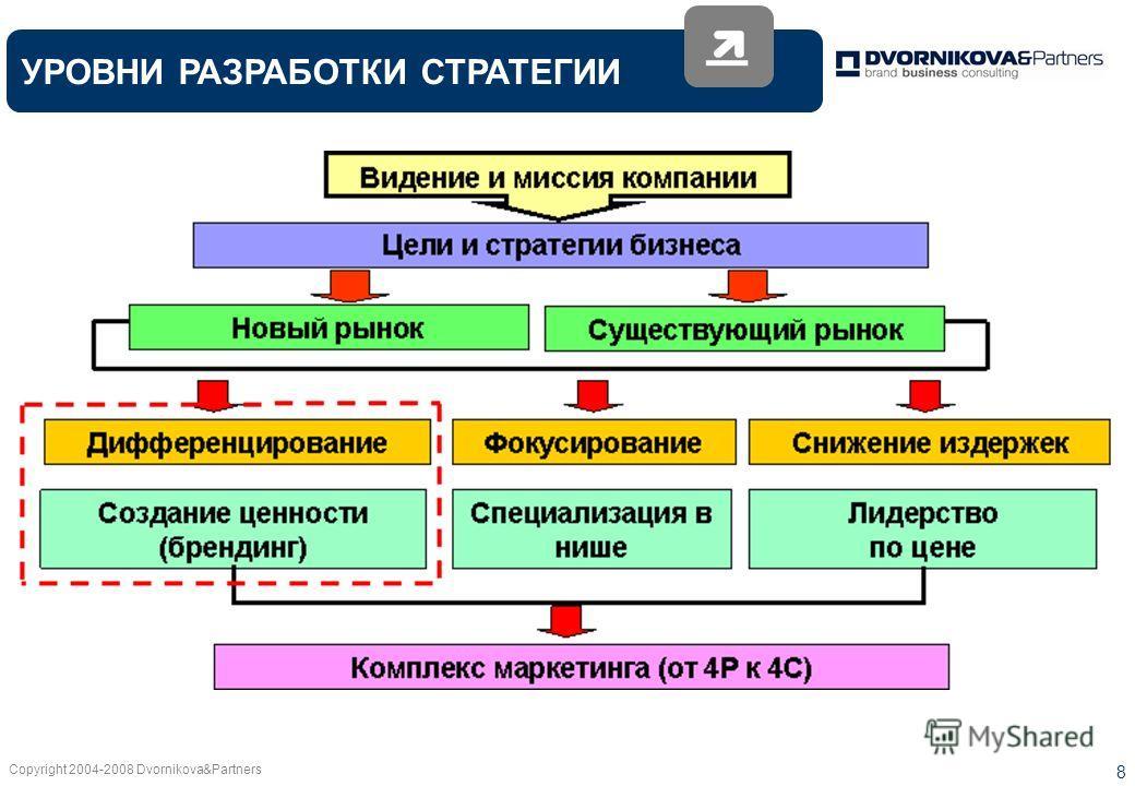 Copyright 2004-2008 Dvornikova&Partners 8 УРОВНИ РАЗРАБОТКИ СТРАТЕГИИ