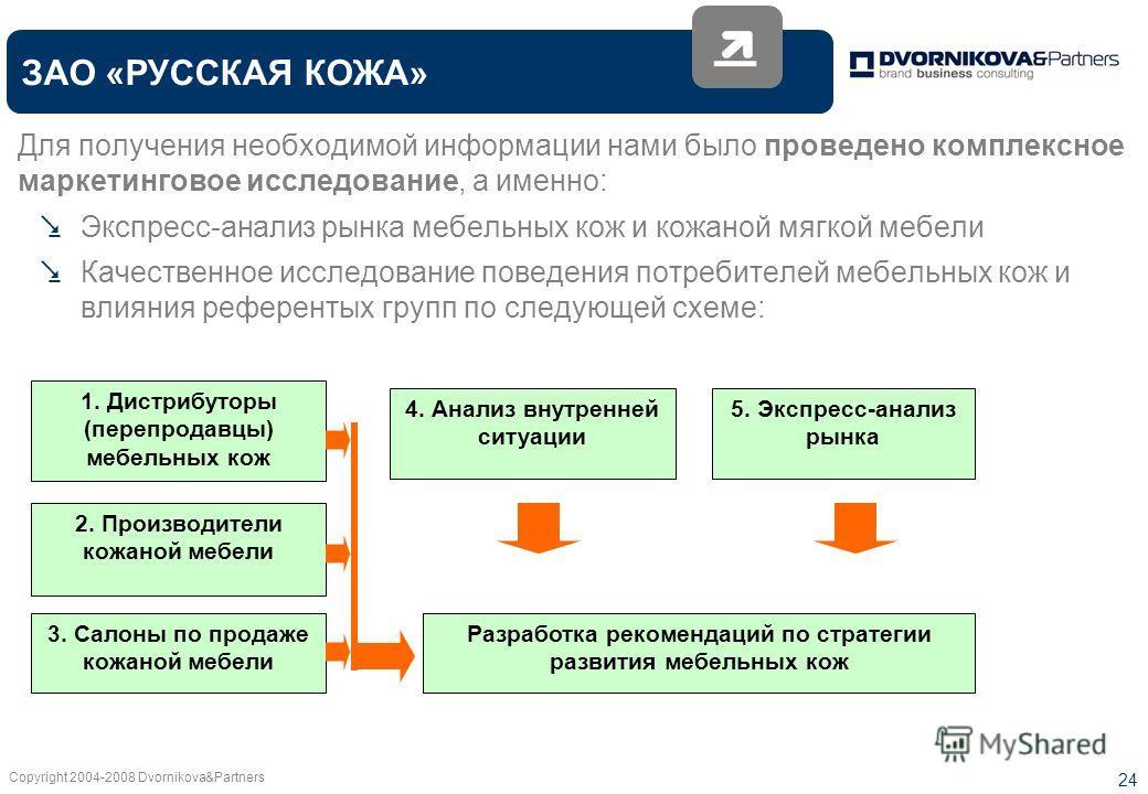 Copyright 2004-2008 Dvornikova&Partners 24 Для получения необходимой информации нами было проведено комплексное маркетинговое исследование, а именно: Экспресс-анализ рынка мебельных кож и кожаной мягкой мебели Качественное исследование поведения потр