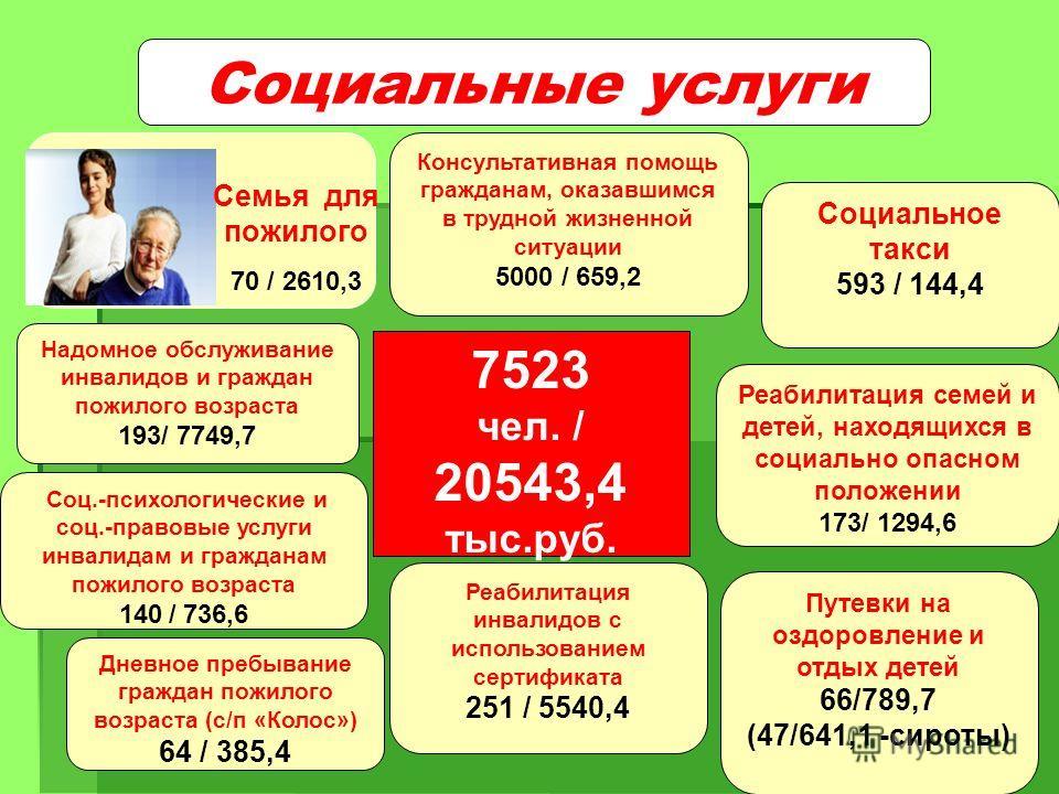Надомное обслуживание инвалидов и граждан пожилого возраста 193/ 7749,7 Социальные услуги Консультативная помощь гражданам, оказавшимся в трудной жизненной ситуации 5000 / 659,2 7523 чел. / 20543,4 тыс.руб. Семья для пожилого 70 / 2610,3 Соц.-психоло