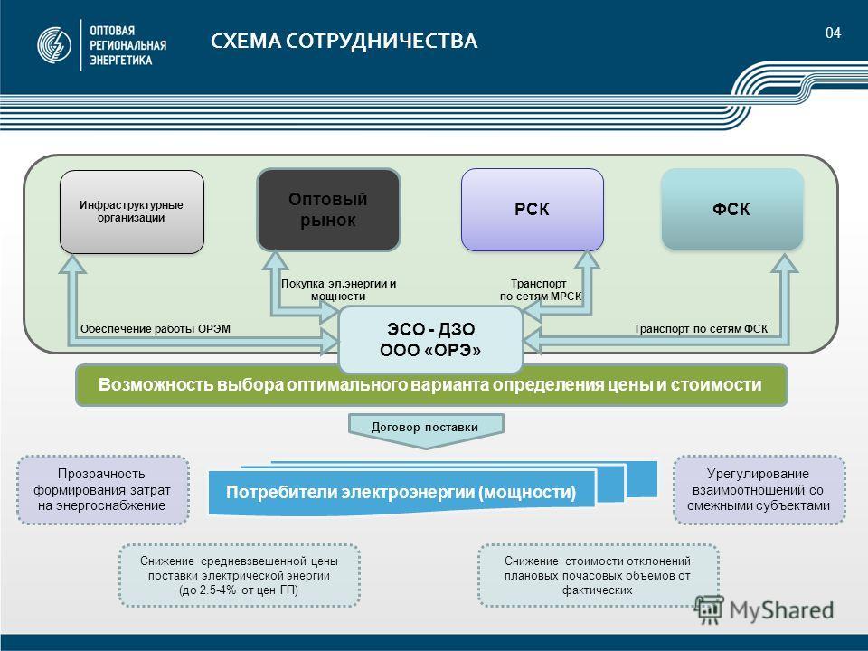 Оптовый рынок электроэнергии и мощности схема6