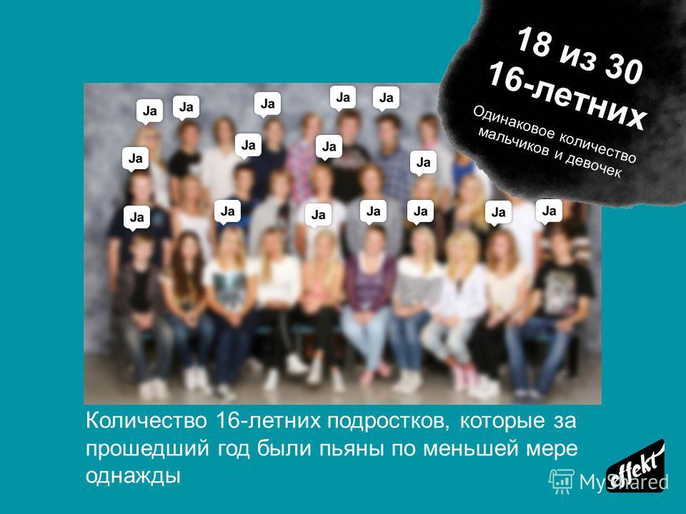 Количество 16-летних подростков, которые за прошедший год были пьяны по меньшей мере однажды 18 из 30 16-летних Одинаковое количество мальчиков и девочек