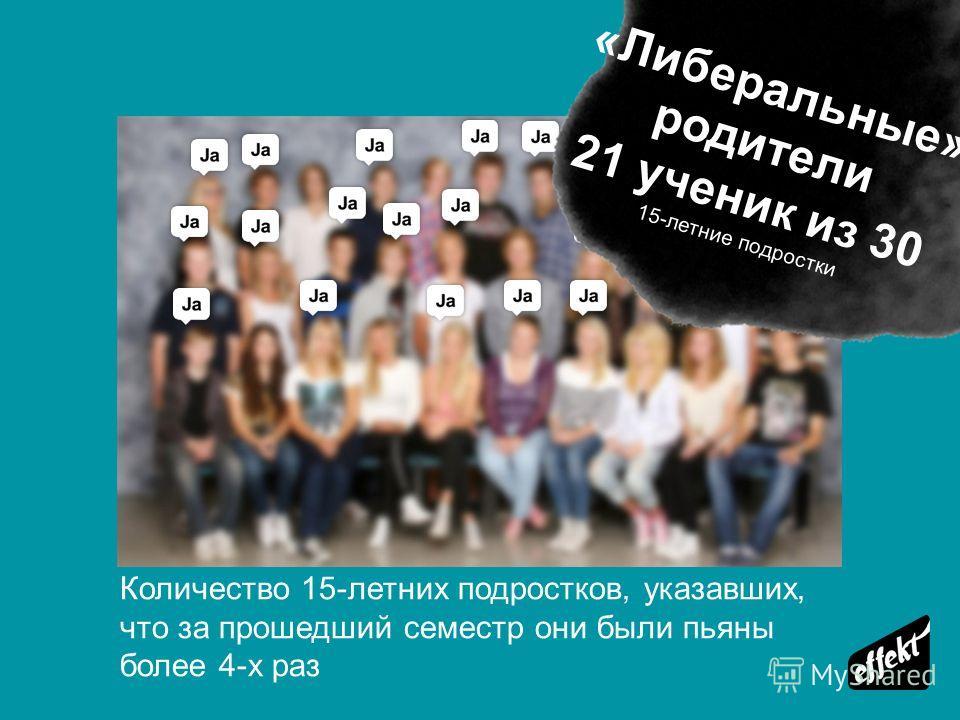 Количество 15-летних подростков, указавших, что за прошедший семестр они были пьяны более 4-х раз «Либеральные» родители 21 ученик из 30 15-летние подростки