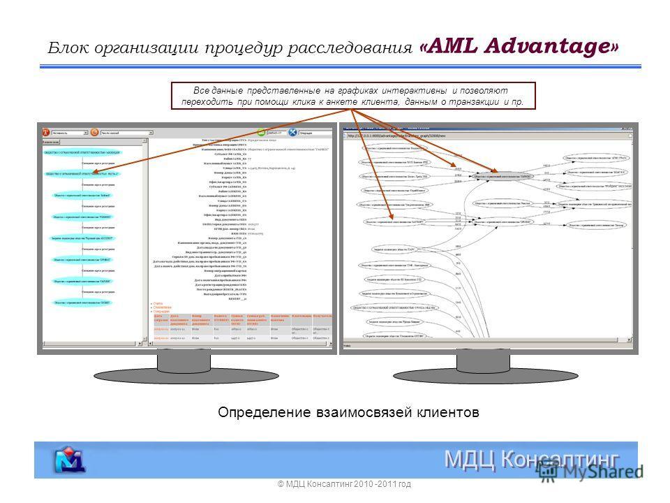Блок организации процедур расследования «AML Advantage» МДЦ Консалтинг © МДЦ Консалтинг 2010 -2011 год Определение взаимосвязей клиентов Все данные представленные на графиках интерактивны и позволяют переходить при помощи клика к анкете клиента, данн