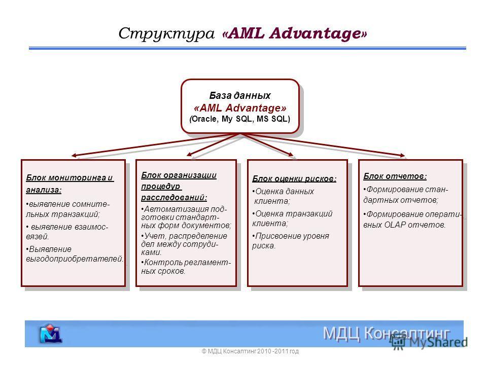 Структура «AML Advantage» © МДЦ Консалтинг 2010 -2011 год База данных «AML Advantage» (Oracle, My SQL, MS SQL) База данных «AML Advantage» (Oracle, My SQL, MS SQL) Блок организации процедур расследований: Автоматизация под- готовки стандарт- ных форм