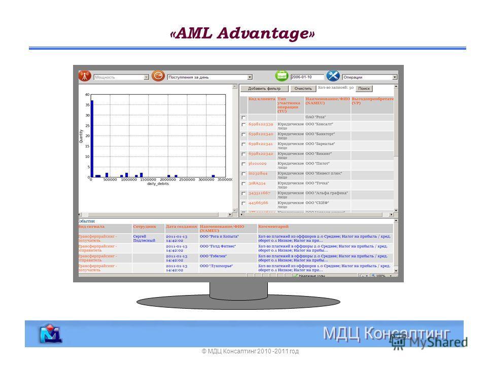 «AML Advantage» МДЦ Консалтинг © МДЦ Консалтинг 2010 -2011 год