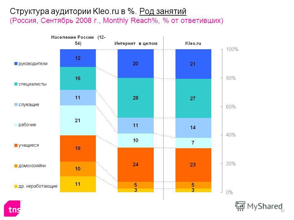10 Структура аудитории Kleo.ru в %. Род занятий (Россия, Сентябрь 2008 г., Monthly Reach%, % от ответивших)
