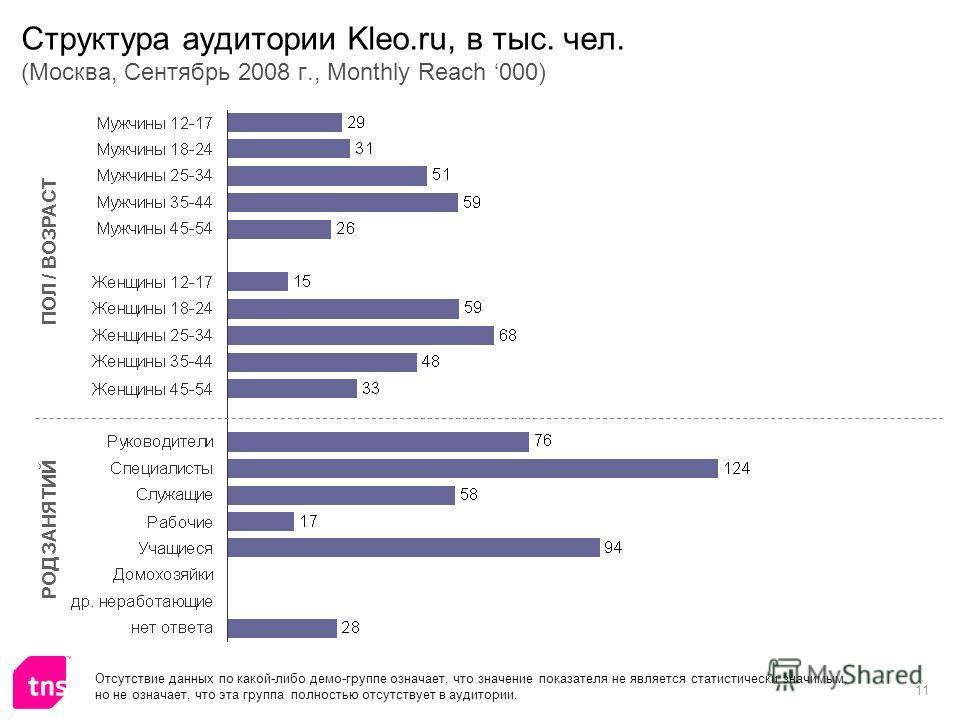 11 Структура аудитории Kleo.ru, в тыс. чел. (Москва, Сентябрь 2008 г., Monthly Reach 000) ПОЛ / ВОЗРАСТ РОД ЗАНЯТИЙ Отсутствие данных по какой-либо демо-группе означает, что значение показателя не является статистически значимым, но не означает, что