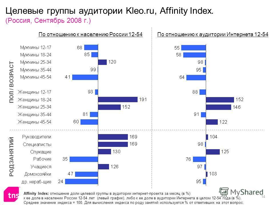 14 Целевые группы аудитории Kleo.ru, Affinity Index. (Россия, Сентябрь 2008 г.) Affinity Index: отношение доли целевой группы в аудитории интернет-проекта за месяц (в %) к ее доле в населении России 12-54 лет (левый график), либо к ее доле в аудитори