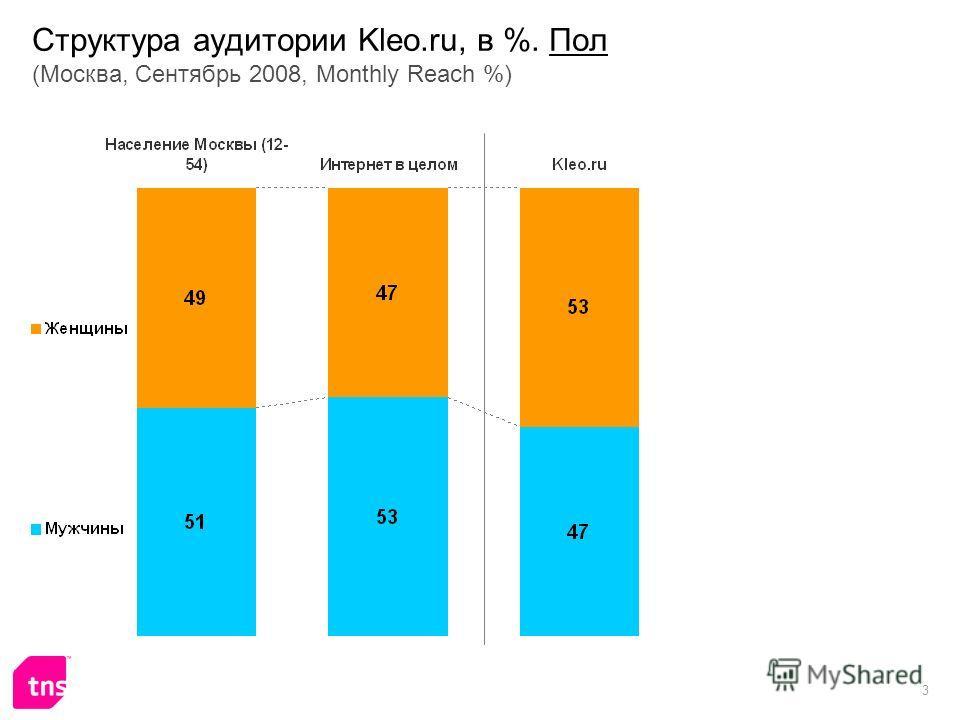 3 Структура аудитории Kleo.ru, в %. Пол (Москва, Сентябрь 2008, Monthly Reach %)
