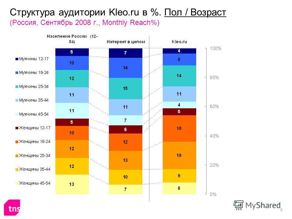 8 Структура аудитории Kleo.ru в %. Пол / Возраст (Россия, Сентябрь 2008 г., Monthly Reach%)