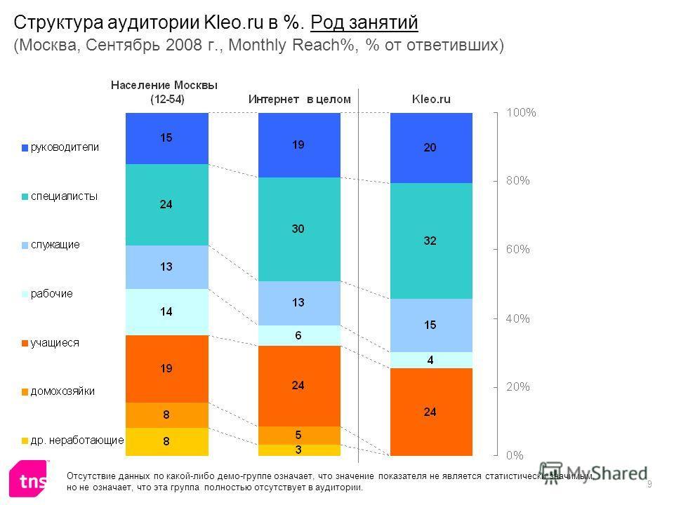 9 Структура аудитории Kleo.ru в %. Род занятий (Москва, Сентябрь 2008 г., Monthly Reach%, % от ответивших) Отсутствие данных по какой-либо демо-группе означает, что значение показателя не является статистически значимым, но не означает, что эта групп