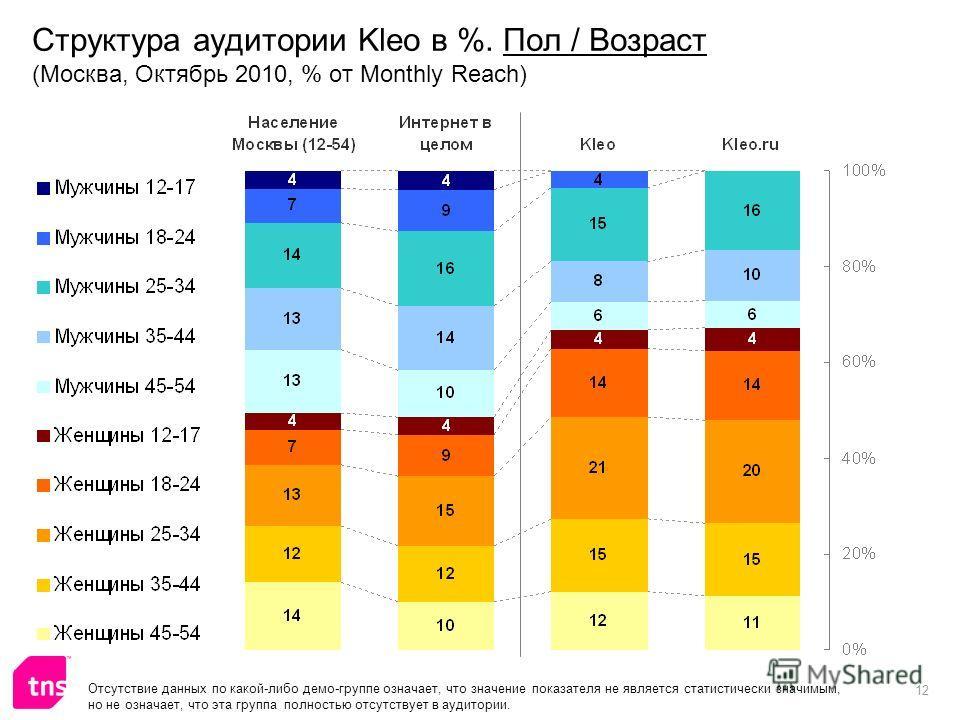 12 Структура аудитории Kleo в %. Пол / Возраст (Москва, Октябрь 2010, % от Monthly Reach) Отсутствие данных по какой-либо демо-группе означает, что значение показателя не является статистически значимым, но не означает, что эта группа полностью отсут