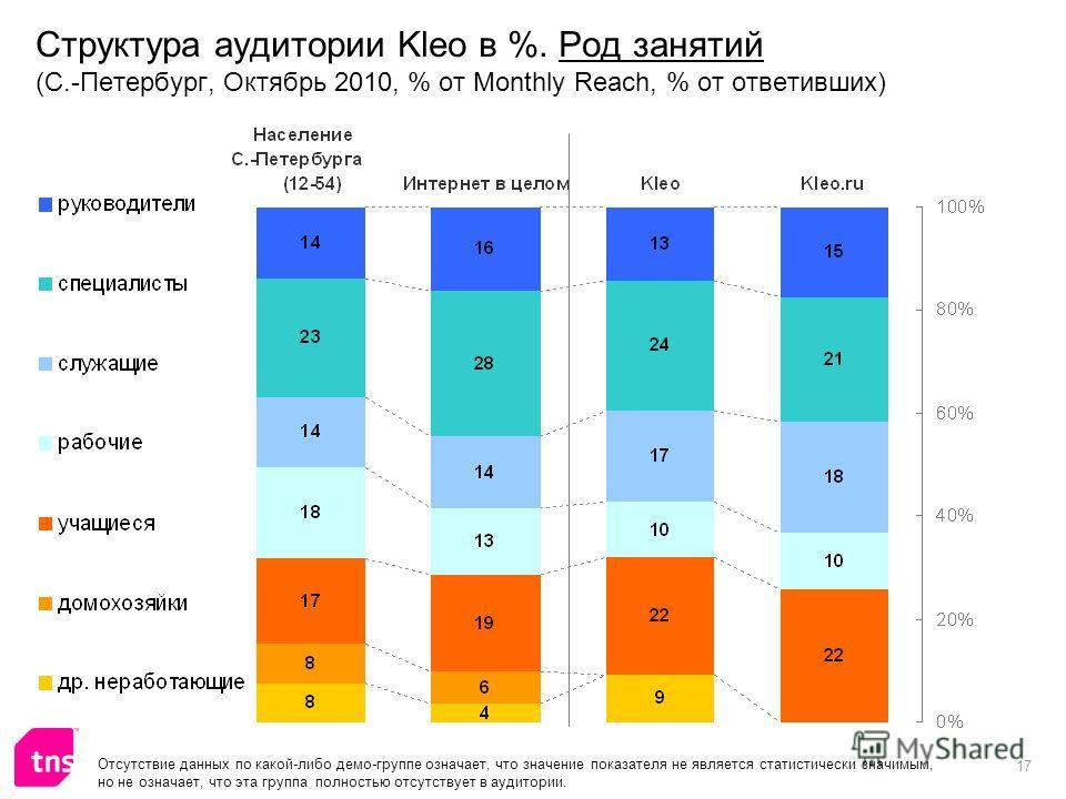 17 Структура аудитории Kleo в %. Род занятий (С.-Петербург, Октябрь 2010, % от Monthly Reach, % от ответивших) Отсутствие данных по какой-либо демо-группе означает, что значение показателя не является статистически значимым, но не означает, что эта г