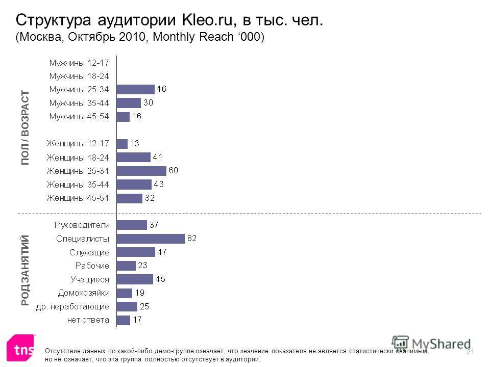 21 Структура аудитории Kleo.ru, в тыс. чел. (Москва, Октябрь 2010, Monthly Reach 000) ПОЛ / ВОЗРАСТ РОД ЗАНЯТИЙ Отсутствие данных по какой-либо демо-группе означает, что значение показателя не является статистически значимым, но не означает, что эта