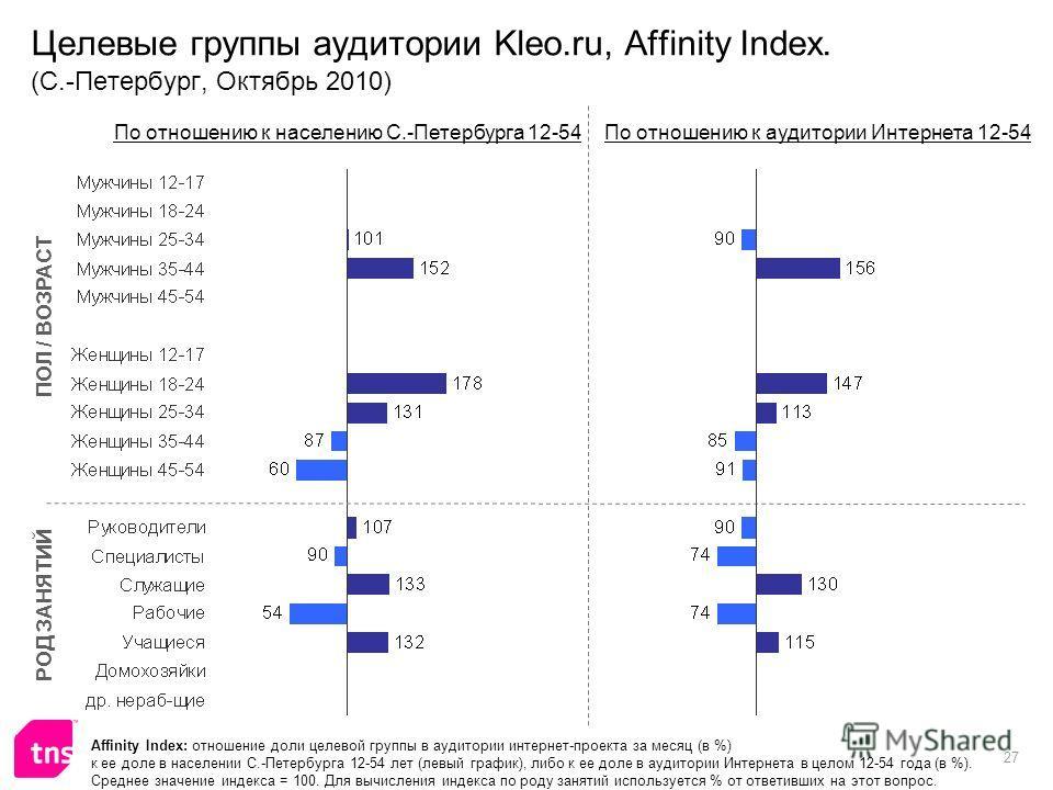 27 Целевые группы аудитории Kleo.ru, Affinity Index. (С.-Петербург, Октябрь 2010) Affinity Index: отношение доли целевой группы в аудитории интернет-проекта за месяц (в %) к ее доле в населении С.-Петербурга 12-54 лет (левый график), либо к ее доле в