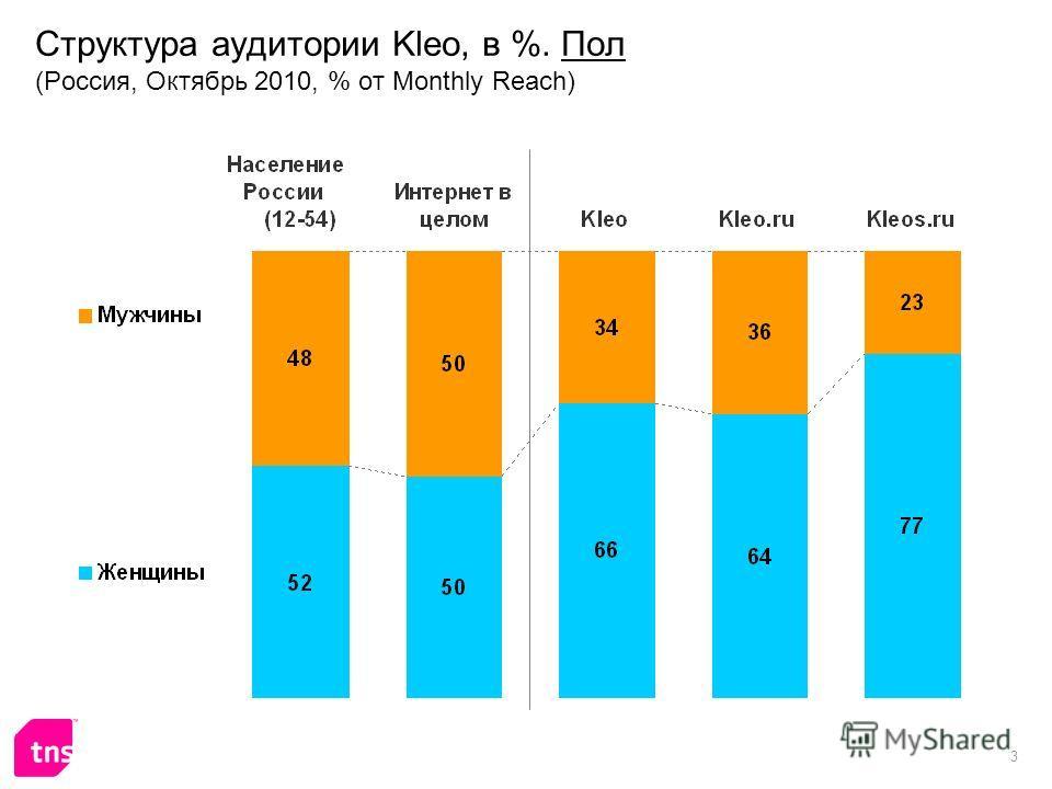 3 Структура аудитории Kleo, в %. Пол (Россия, Октябрь 2010, % от Monthly Reach)