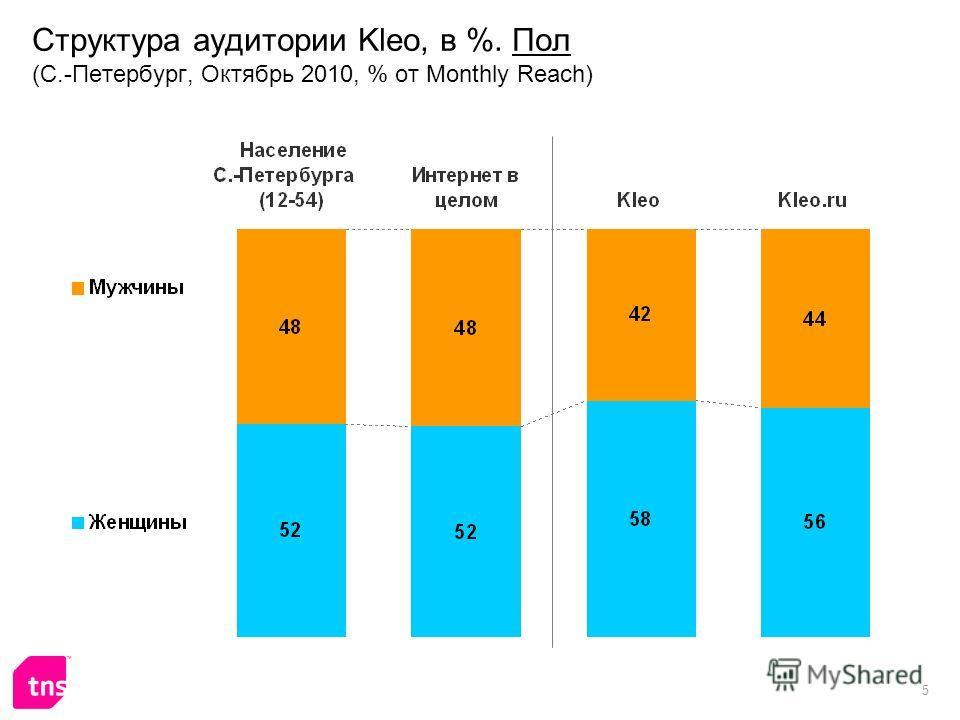 5 Структура аудитории Kleo, в %. Пол (С.-Петербург, Октябрь 2010, % от Monthly Reach)