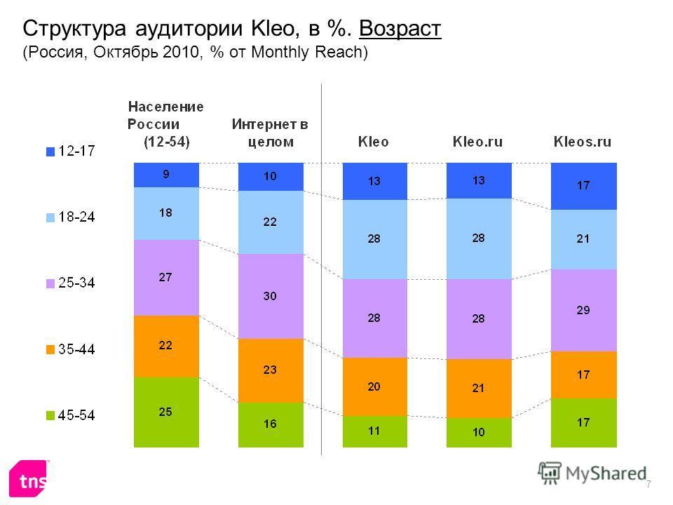 7 Структура аудитории Kleo, в %. Возраст (Россия, Октябрь 2010, % от Monthly Reach)