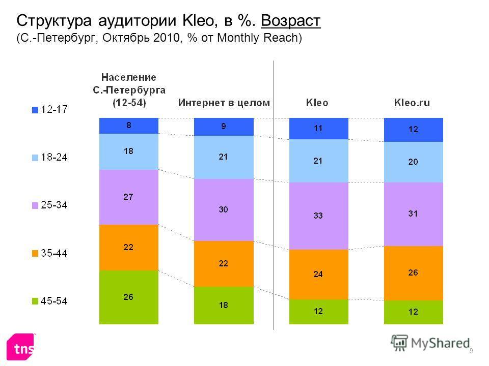9 Структура аудитории Kleo, в %. Возраст (С.-Петербург, Октябрь 2010, % от Monthly Reach)