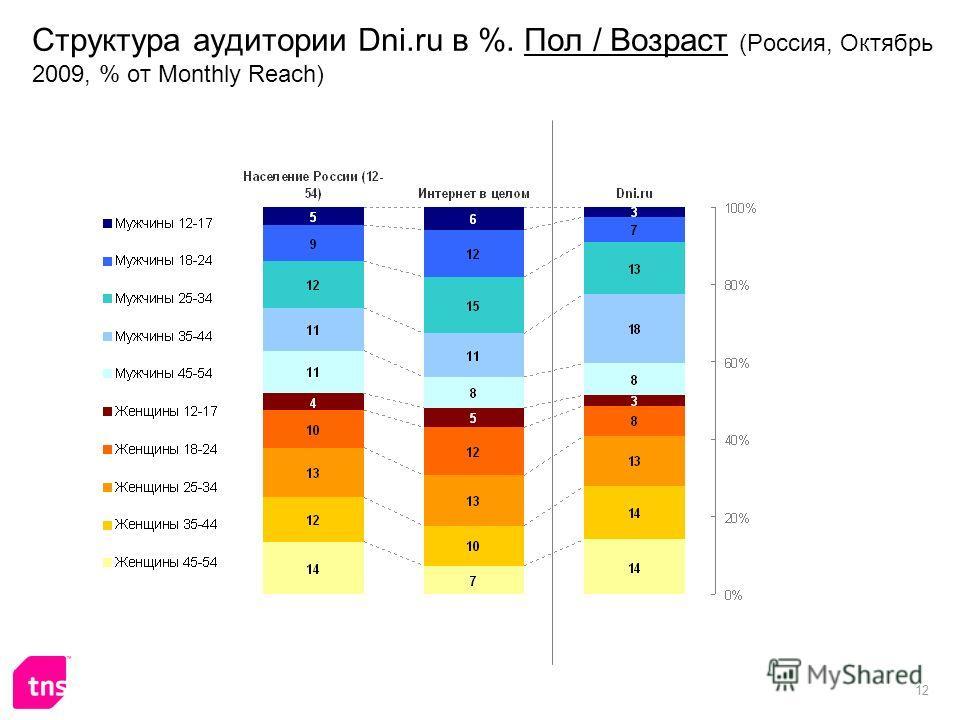 12 Структура аудитории Dni.ru в %. Пол / Возраст (Россия, Октябрь 2009, % от Monthly Reach)
