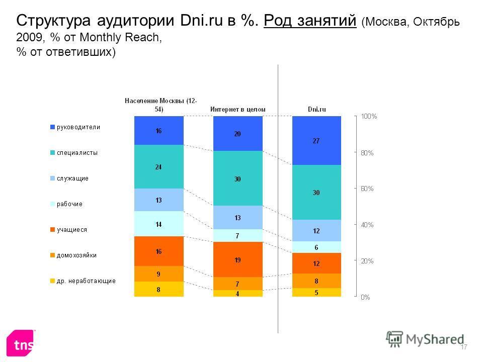 17 Структура аудитории Dni.ru в %. Род занятий (Москва, Октябрь 2009, % от Monthly Reach, % от ответивших)