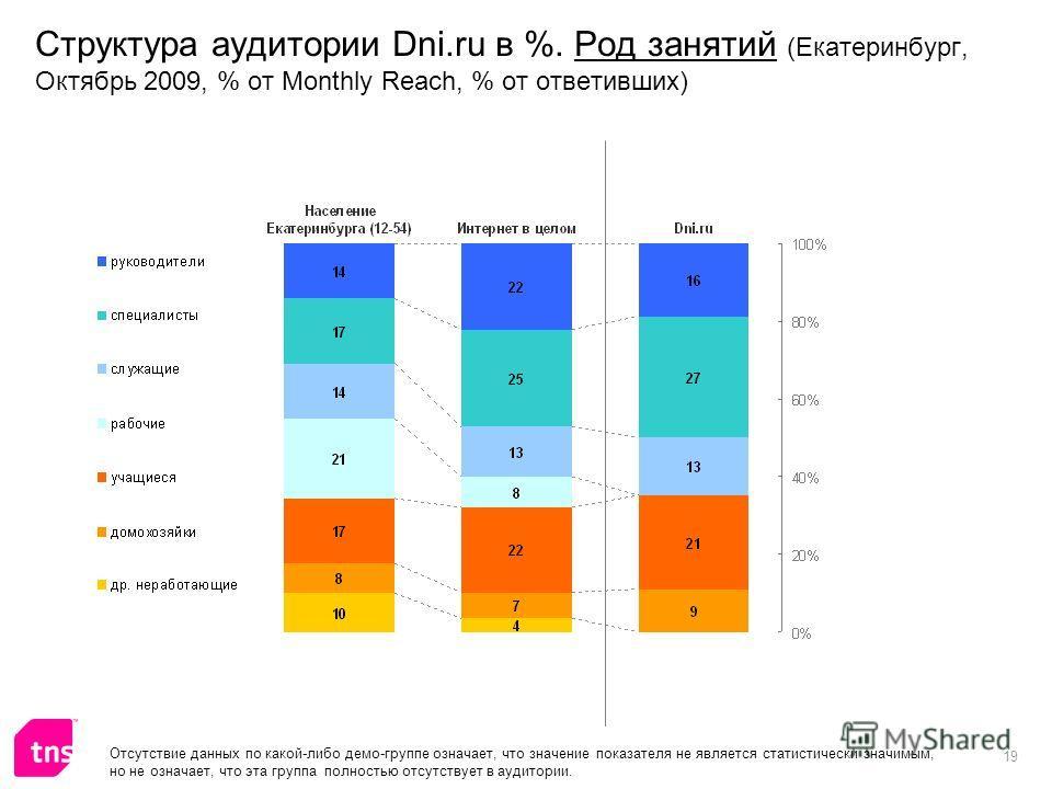 19 Структура аудитории Dni.ru в %. Род занятий (Екатеринбург, Октябрь 2009, % от Monthly Reach, % от ответивших) Отсутствие данных по какой-либо демо-группе означает, что значение показателя не является статистически значимым, но не означает, что эта