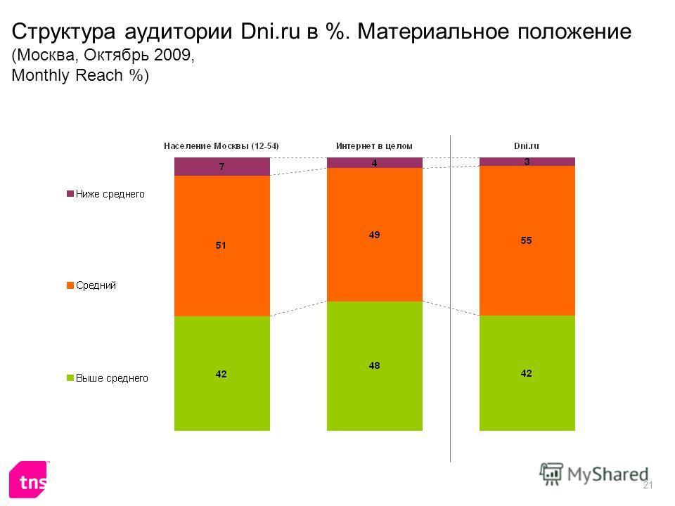 21 Структура аудитории Dni.ru в %. Материальное положение (Москва, Октябрь 2009, Monthly Reach %)