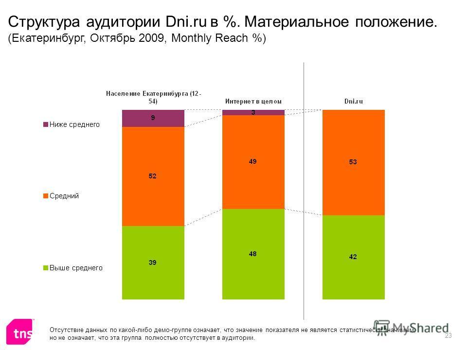 23 Отсутствие данных по какой-либо демо-группе означает, что значение показателя не является статистически значимым, но не означает, что эта группа полностью отсутствует в аудитории. Структура аудитории Dni.ru в %. Материальное положение. (Екатеринбу